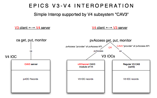 EPICS V3/V4 interoperation diagram