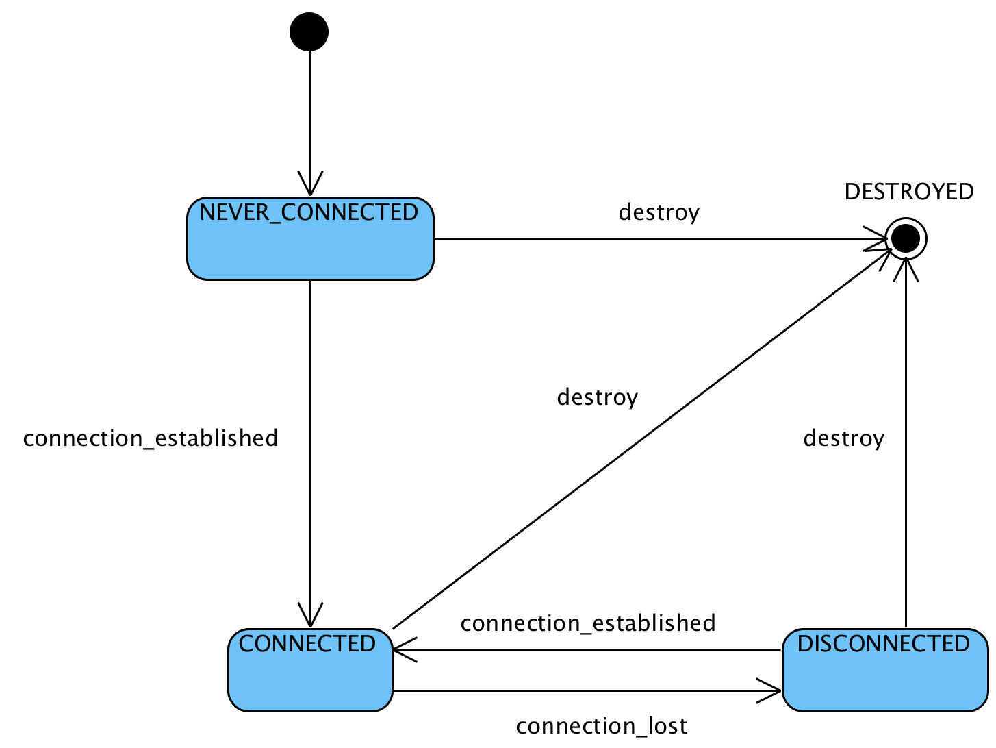 Channel State Diagram
