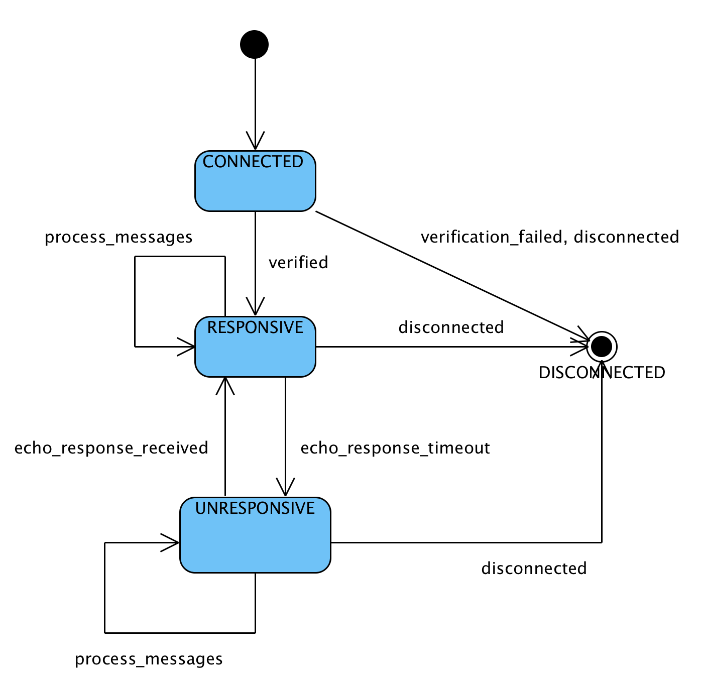 Connection State Diagram